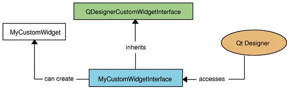 Extending Qt Designer — Wiki crossplatform ru
